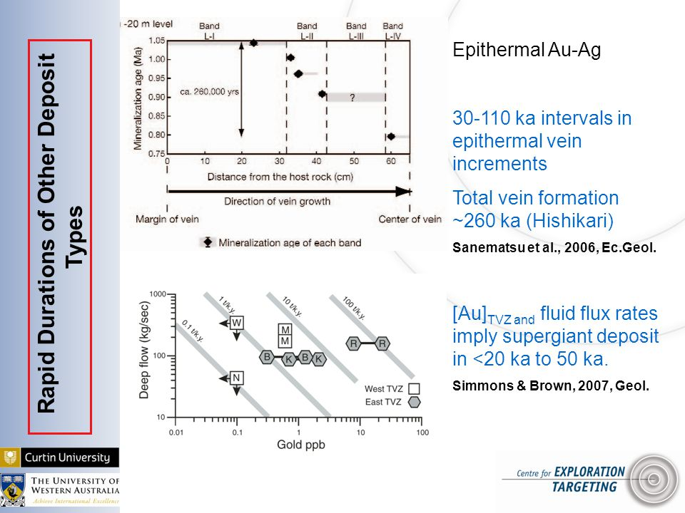 Epithermal Au-Ag 30-110 ka intervals in epithermal vein increments Total vein formation ~260 ka (Hishikari) Sanematsu et al., 2006, Ec.Geol.