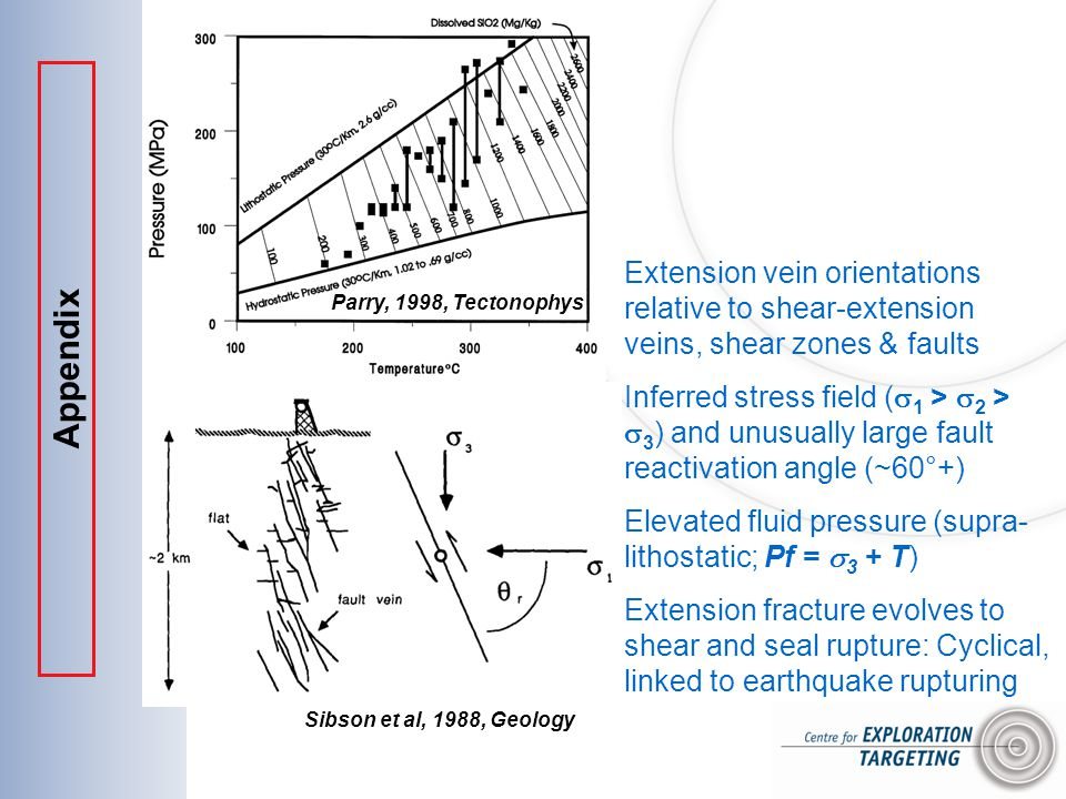 Extension vein orientations relative to shear-extension veins, shear zones & faults Inferred stress field (  1 >  2 >  3 ) and unusually large fault reactivation angle (~60°+) Elevated fluid pressure (supra- lithostatic; Pf =  3 + T) Extension fracture evolves to shear and seal rupture: Cyclical, linked to earthquake rupturing Sibson et al, 1988, Geology Parry, 1998, Tectonophys Appendix