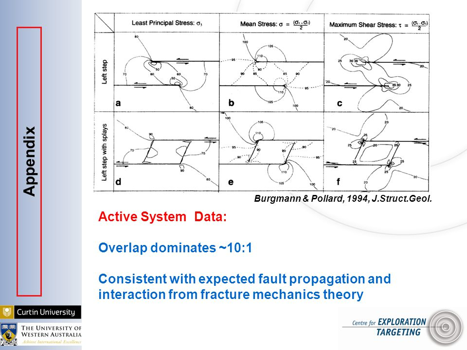 Active System Data: Overlap dominates ~10:1 Consistent with expected fault propagation and interaction from fracture mechanics theory Burgmann & Pollard, 1994, J.Struct.Geol.