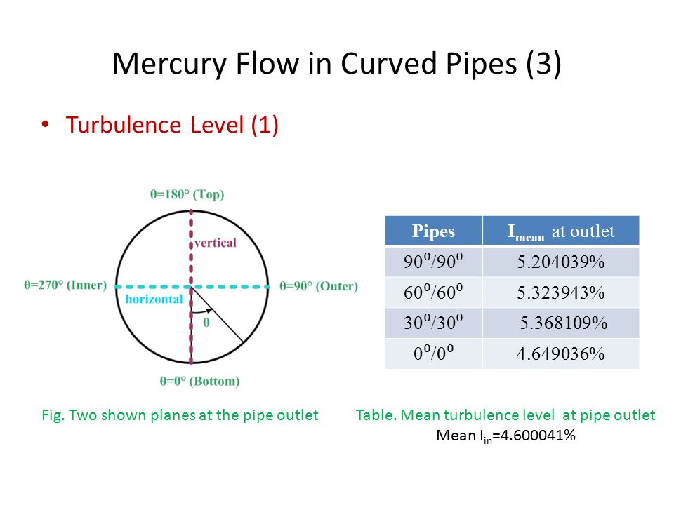 Mercury Flow in Curved Pipes (3) Turbulence Level (1) Fig.