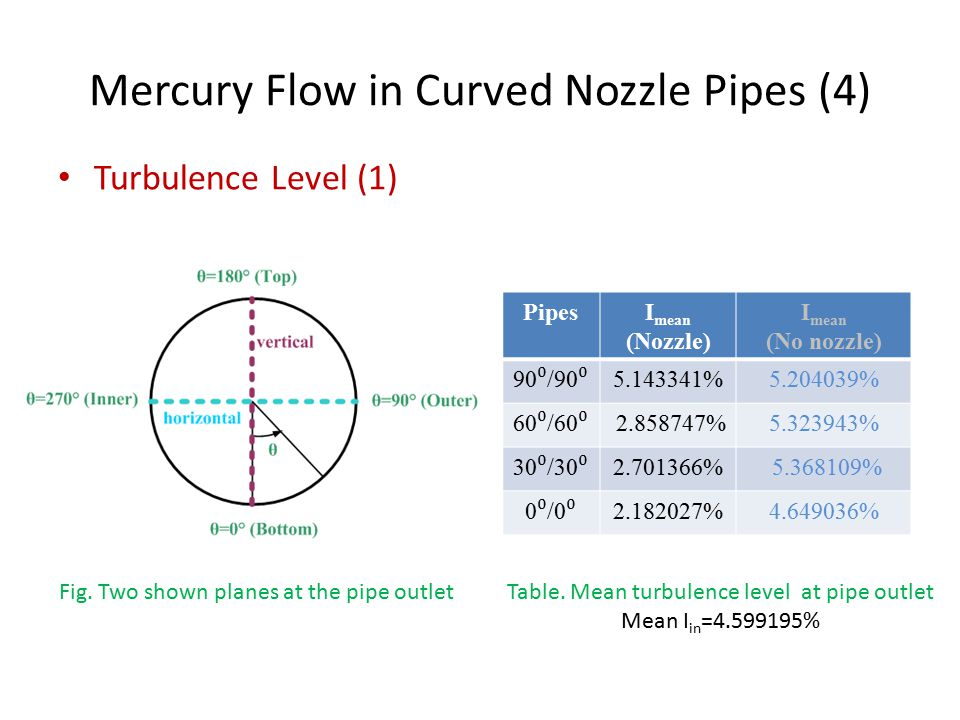 Mercury Flow in Curved Nozzle Pipes (4) Turbulence Level (1) PipesI mean (Nozzle) I mean (No nozzle) 90 ⁰ /90 ⁰ 5.143341%5.204039% 60 ⁰ /60 ⁰ 2.858747%5.323943% 30 ⁰ /30 ⁰ 2.701366% 5.368109% 0 ⁰ /0 ⁰ 2.182027%4.649036% Fig.