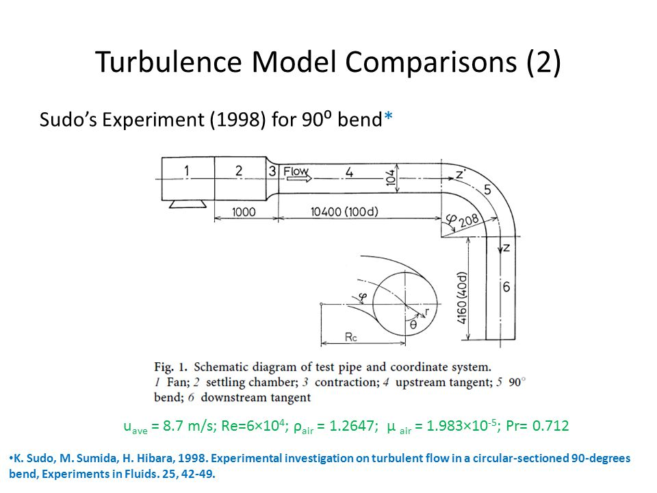 Turbulence Model Comparisons (2) Sudo's Experiment (1998) for 90⁰ bend* K.