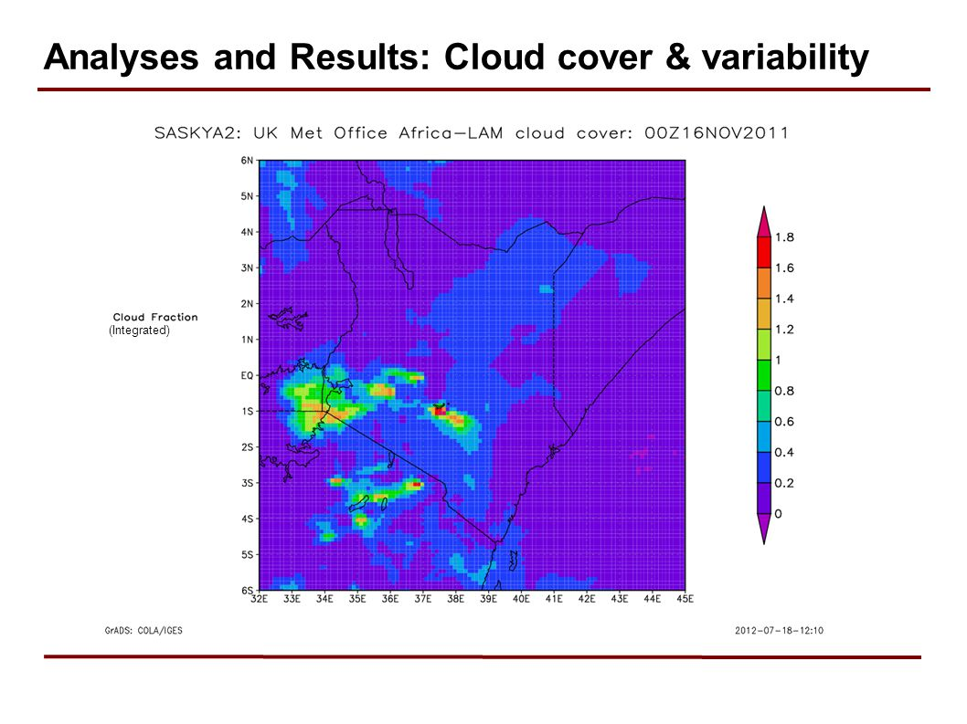 Analyses and Results: Cloud cover & variability (Integrated)