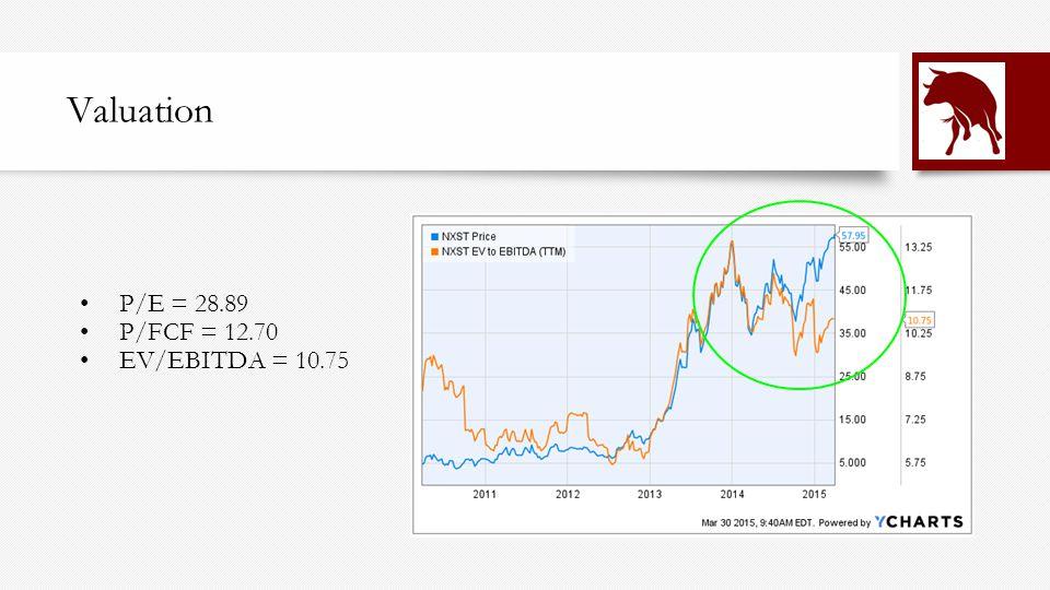 Valuation P/E = 28.89 P/FCF = 12.70 EV/EBITDA = 10.75