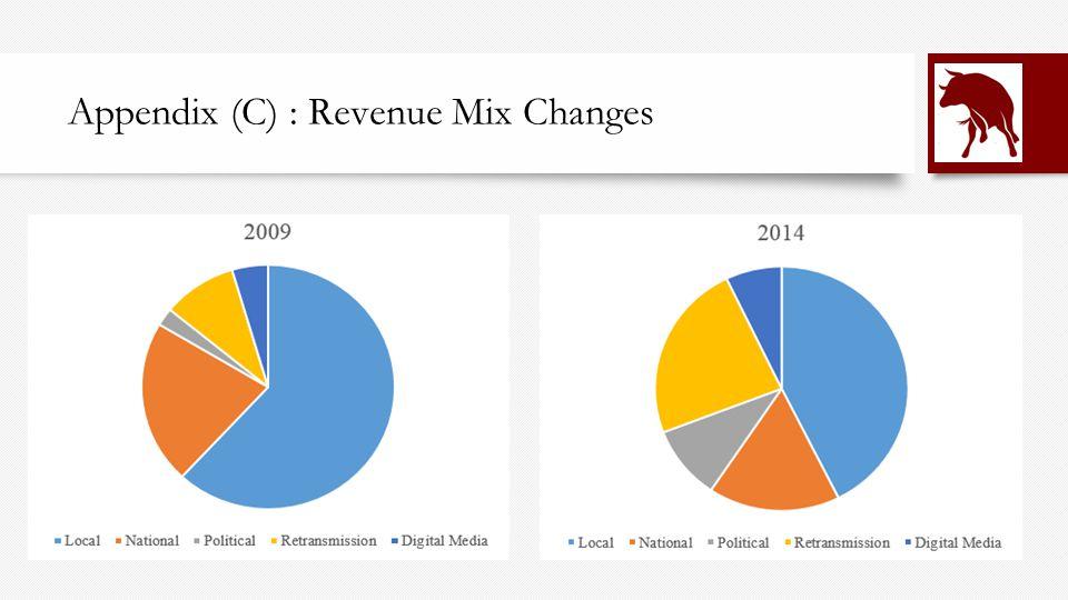 Appendix (C) : Revenue Mix Changes