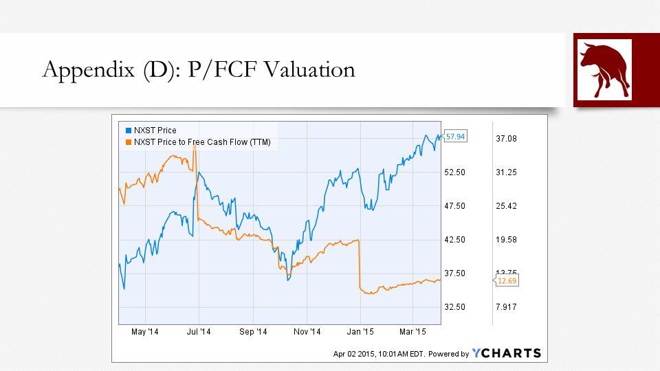 Appendix (D): P/FCF Valuation