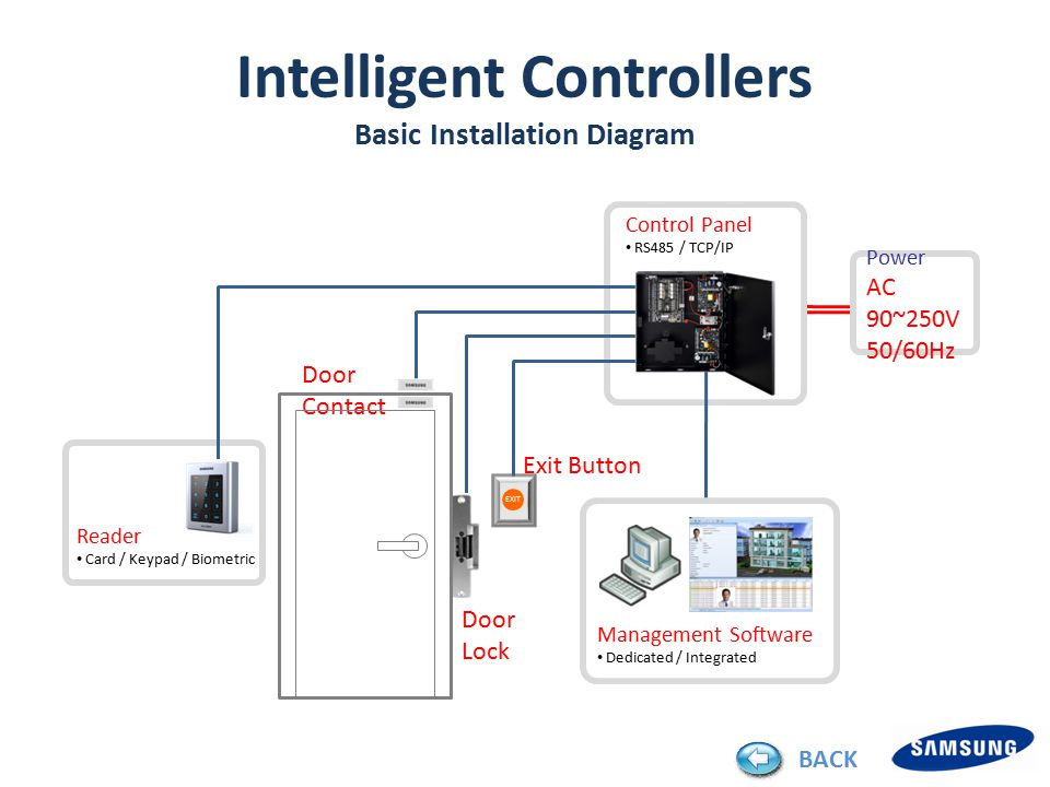 Reader Card / Keypad / Biometric Control Panel RS485 / TCP/IP Door Contact EXIT Management Software Dedicated / Integrated Exit Button Door Lock Power AC 90~250V 50/60Hz SSA-P42xx / P40xx / P112x / P102x Control Panel Intelligent Controllers Basic Installation Diagram BACK