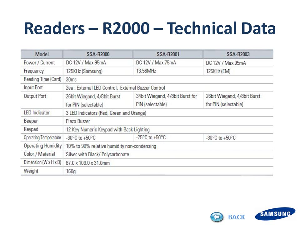 Readers – R2000 – Technical Data BACK