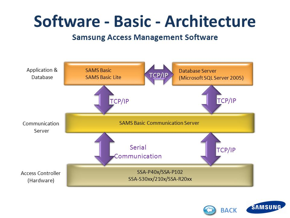SAMS Basic SAMS Basic Lite Application & Database Access Controller (Hardware) SAMS Basic Communication Server SSA-P40x/SSA-P102 SSA-S30xx/210x/SSA-R20xx Communication Server Database Server (Microsoft SQL Server 2005) Serial Communication TCP/IP TCP/IP Software - Basic - Architecture Samsung Access Management Software BACK