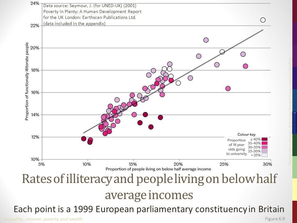 The Population of the UK – © 2012 Sasi Research Group, University of Sheffield Rates of illiteracy and people living on below half average incomes Each point is a 1999 European parliamentary constituency in Britain Figure 6.9 Inequality…income, poverty and wealth Data source: Seymour, J.