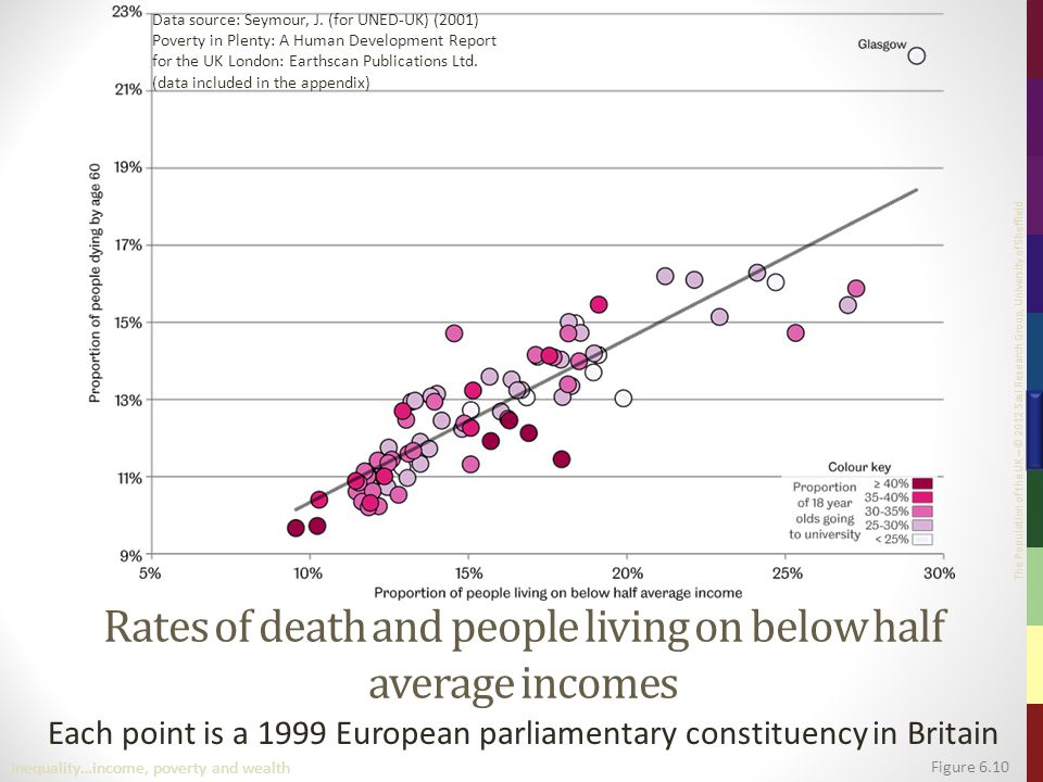 The Population of the UK – © 2012 Sasi Research Group, University of Sheffield Rates of death and people living on below half average incomes Each point is a 1999 European parliamentary constituency in Britain Figure 6.10 Inequality…income, poverty and wealth Data source: Seymour, J.