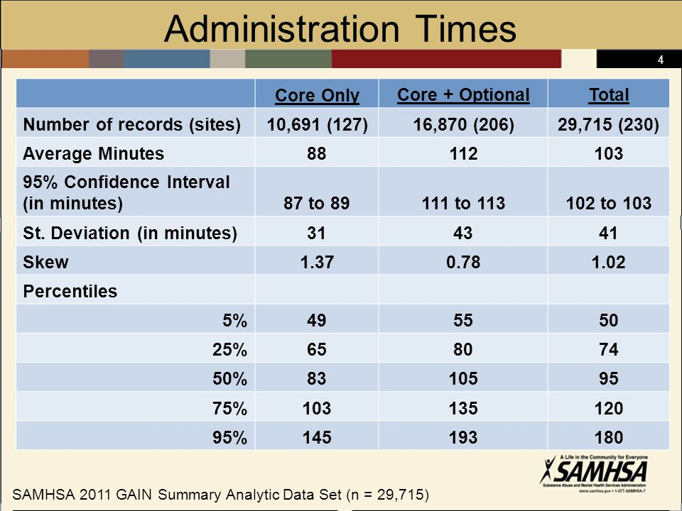 25 Follow Up Rates* by Type of Treatment *Of those due for that follow-up SAMHSA 2011 GAIN Summary Analytic Data Set
