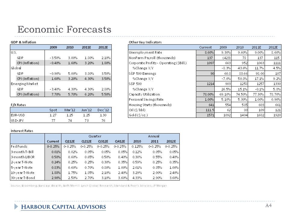 Economic Forecasts A4