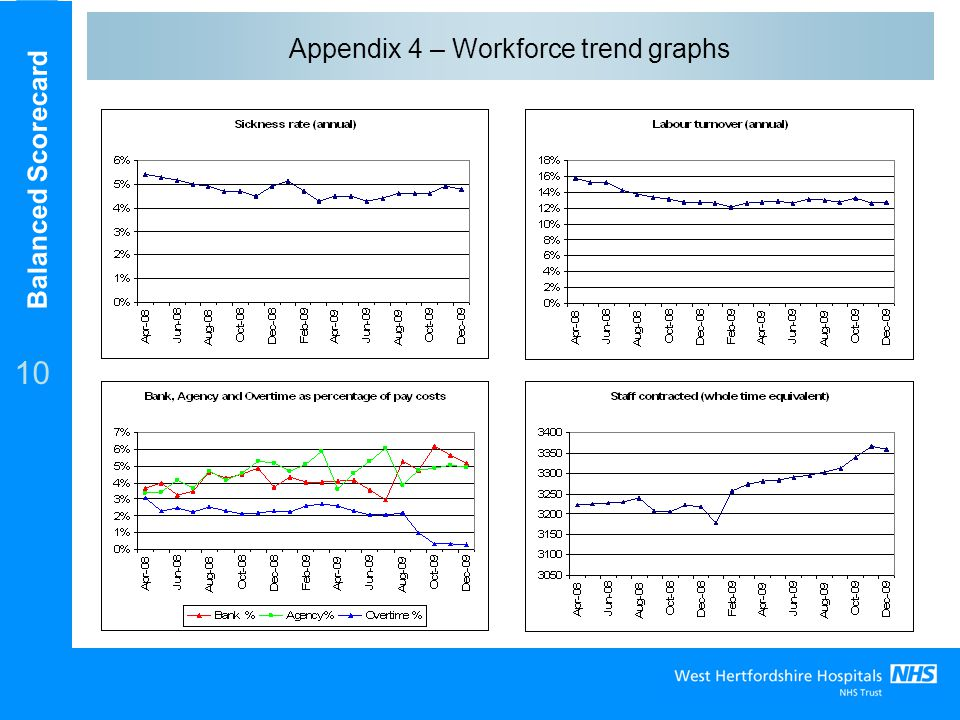 Balanced Scorecard 10 Appendix 4 – Workforce trend graphs