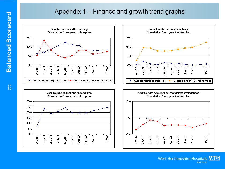 Balanced Scorecard 6 Appendix 1 – Finance and growth trend graphs