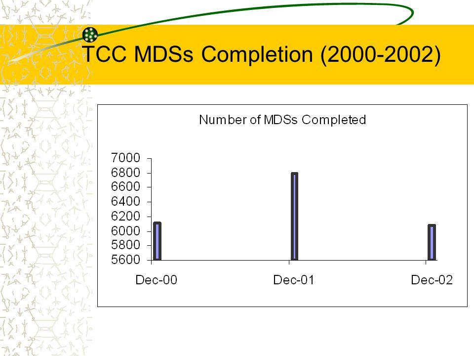 TCC MDSs Completion (2000-2002)