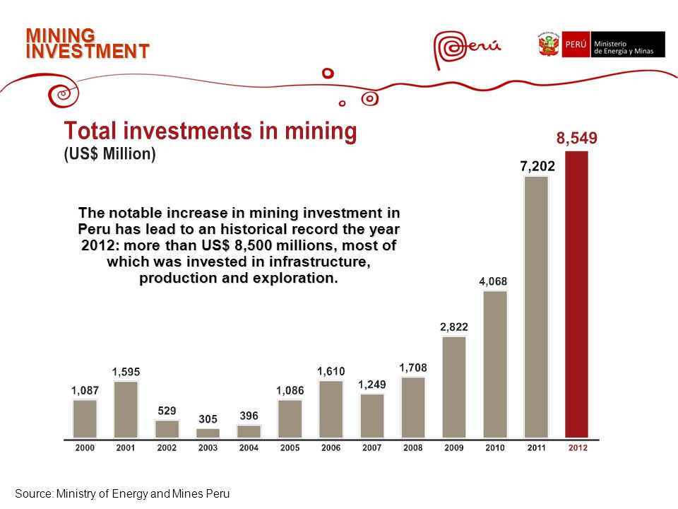 MINING INVESTMENT Source: Ministry of Energy and Mines Peru The notable increase in mining investment in Peru has lead to an historical record the year 2012: more than US$ 8,500 millions, most of which was invested in infrastructure, production and exploration.