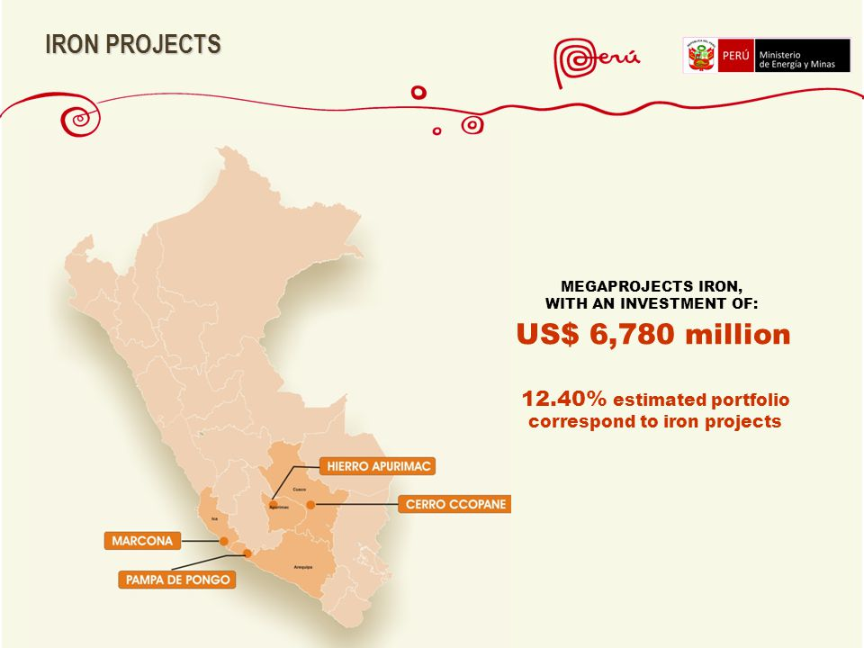12.40% estimated portfolio correspond to iron projects US$ 6,780 million MEGAPROJECTS IRON, WITH AN INVESTMENT OF: IRON PROJECTS