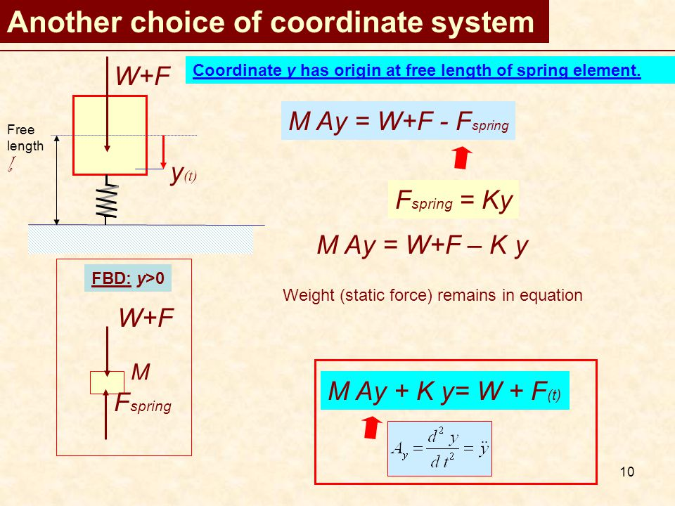10 Another choice of coordinate system F spring = Ky Coordinate y has origin at free length of spring element.