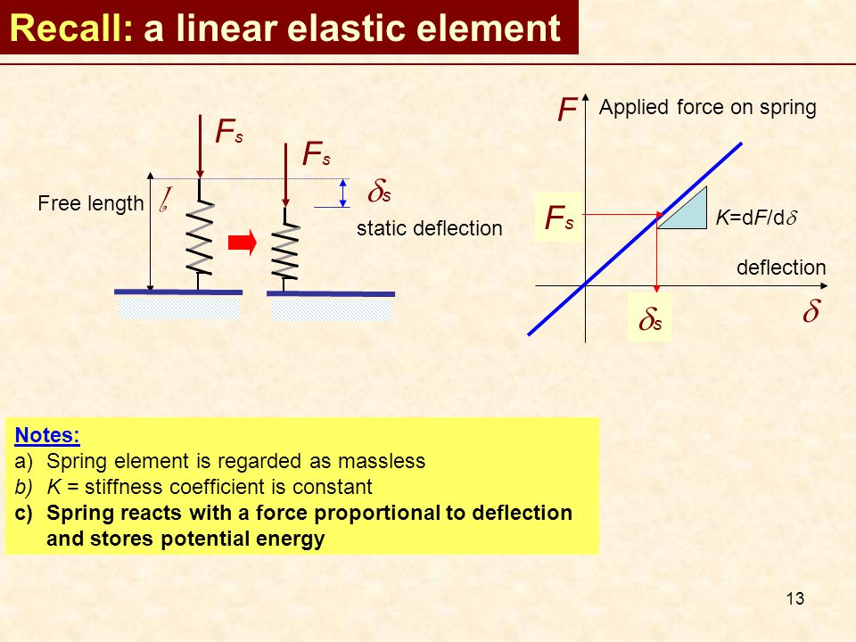 13 Recall: a linear elastic element FsFs Free length l FsFs ss static deflection F  Applied force on spring deflection K=dF/d  FsFs ss Notes: a)Spring element is regarded as massless b)K = stiffness coefficient is constant c)Spring reacts with a force proportional to deflection and stores potential energy