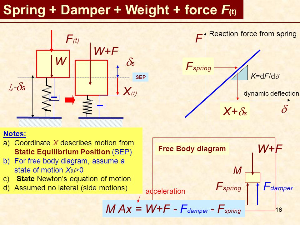 16 Spring + Damper + Weight + force F (t) W L-  s W+F ss SEP F  Reaction force from spring dynamic deflection K=dF/d  F spring X+  s Notes: a)Coordinate X describes motion from Static Equilibrium Position (SEP) b)For free body diagram, assume a state of motion X (t) >0 c) State Newton's equation of motion d)Assumed no lateral (side motions) Free Body diagram W+F F spring F (t) M M Ax = W+F - F damper - F spring acceleration F damper X (t)