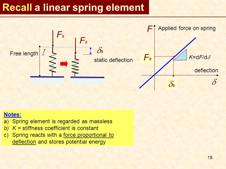 19 Recall a linear spring element FsFs Free length l FsFs ss static deflection F  Applied force on spring deflection K=dF/d  FsFs ss Notes: a)Spring element is regarded as massless b)K = stiffness coefficient is constant c)Spring reacts with a force proportional to deflection and stores potential energy