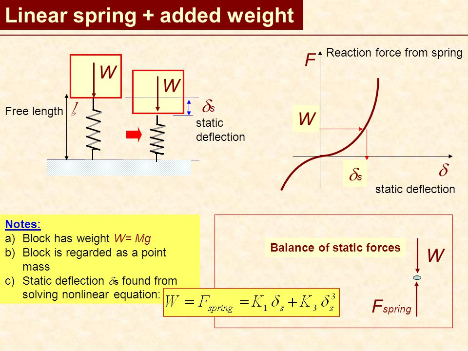 Linear spring + added weight W Free length l W ss static deflection F  W ss Notes: a)Block has weight W= Mg b)Block is regarded as a point mass c)Static deflection  s found from solving nonlinear equation: Balance of static forces W F spring Reaction force from spring