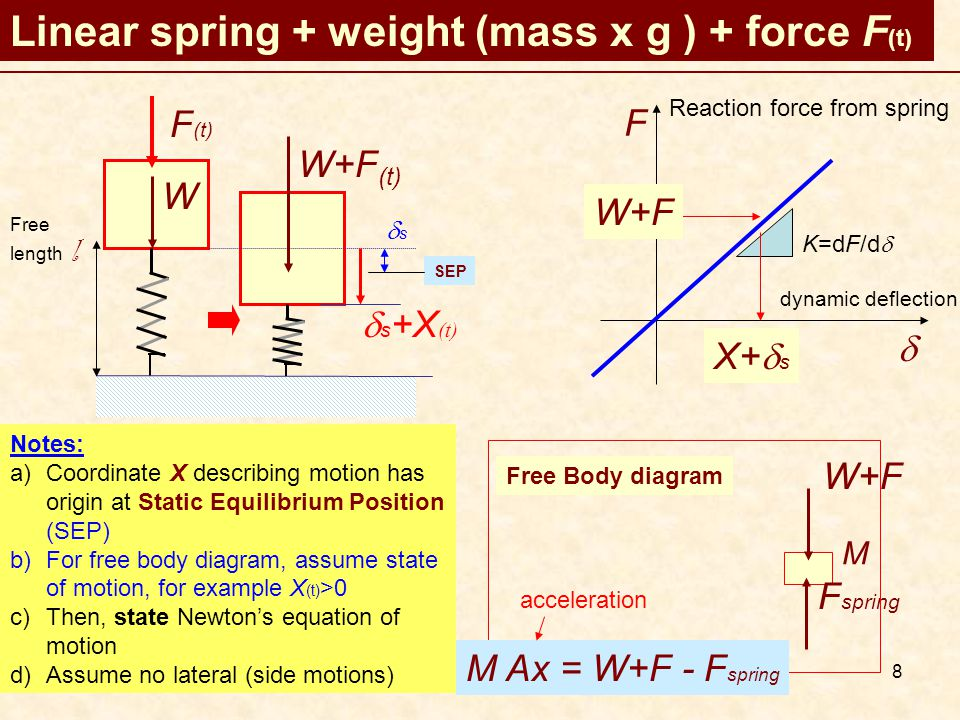 8 Linear spring + weight (mass x g ) + force F (t) W Free length l W+F (t)  s +X (t) SEP F  Reaction force from spring dynamic deflection K=dF/d  W+F X+  s Notes: a)Coordinate X describing motion has origin at Static Equilibrium Position (SEP) b)For free body diagram, assume state of motion, for example X (t) >0 c)Then, state Newton's equation of motion d)Assume no lateral (side motions) Free Body diagram W+F F spring F (t) M M Ax = W+F - F spring acceleration ss