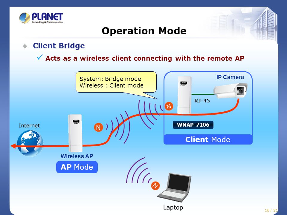 16 / 25 Operation Mode  Client Bridge Acts as a wireless client connecting with the remote AP Client Mode RJ-45 IP Camera AP Mode WNAP-7206 Wireless