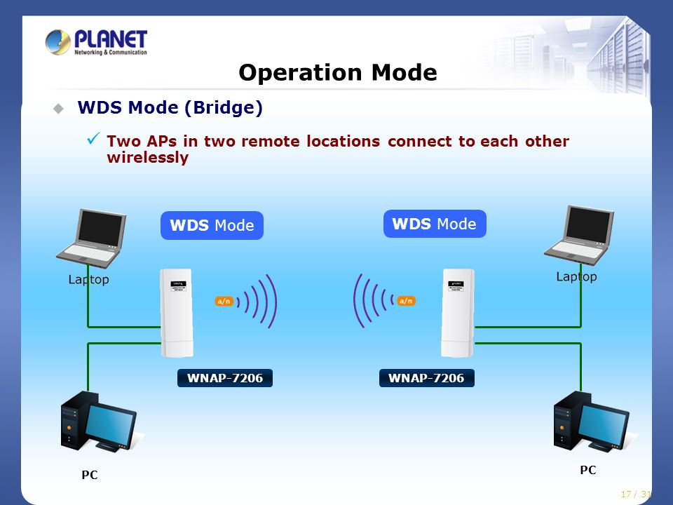 17 / 25 Operation Mode  WDS Mode (Bridge) Two APs in two remote locations connect to each other wirelessly WDS Mode PC WNAP-7206 17 / 31