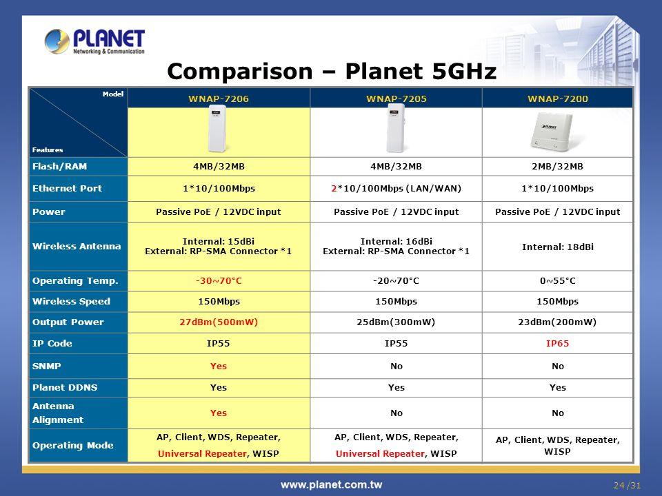 24 /31 Comparison – Planet 5GHz Model Features WNAP-7206WNAP-7205WNAP-7200 Flash/RAM 4MB/32MB 2MB/32MB Ethernet Port 1*10/100Mbps2*10/100Mbps (LAN/WAN
