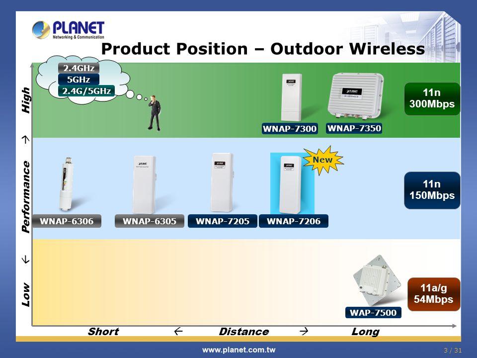 24 /31 Comparison – Planet 5GHz Model Features WNAP-7206WNAP-7205WNAP-7200 Flash/RAM 4MB/32MB 2MB/32MB Ethernet Port 1*10/100Mbps2*10/100Mbps (LAN/WAN)1*10/100Mbps Power Passive PoE / 12VDC input Wireless Antenna Internal: 15dBi External: RP-SMA Connector *1 Internal: 16dBi External: RP-SMA Connector *1 Internal: 18dBi Operating Temp.