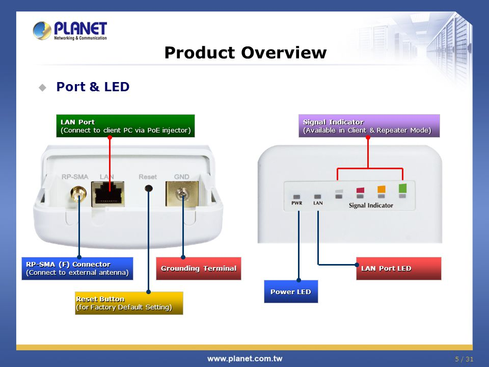 5 / 31 Product Overview  Port & LED LAN Port (Connect to client PC via PoE injector) Reset Button (for Factory Default Setting) RP-SMA (F) Connector