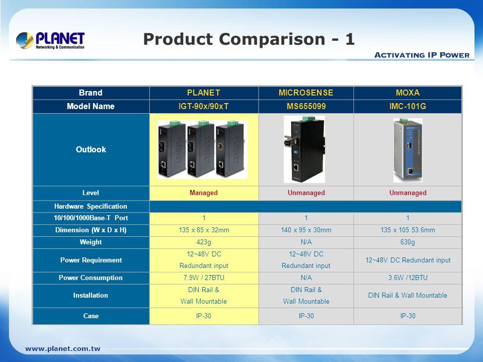 www.planet.com.tw Product Comparison - 1 BrandPLANETMICROSENSEMOXA Model NameIGT-90x/90xTMS655099IMC-101G Outlook LevelManagedUnmanaged Hardware Speci
