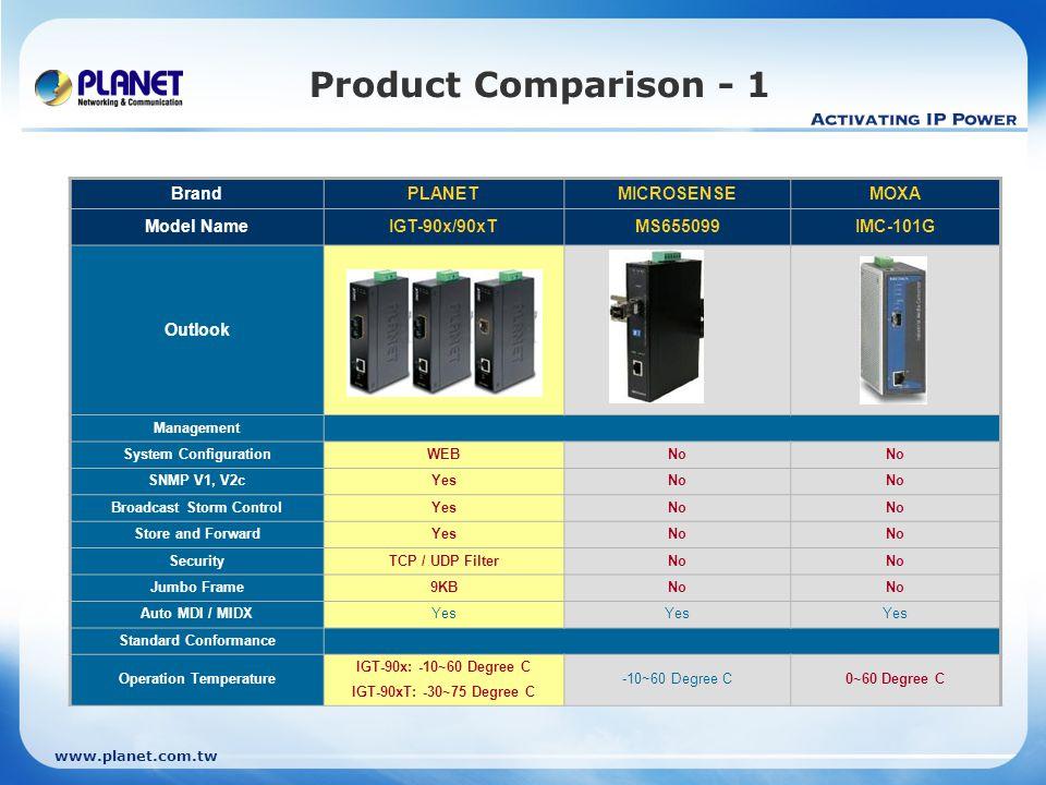 www.planet.com.tw Product Comparison - 1 BrandPLANETMICROSENSEMOXA Model NameIGT-90x/90xTMS655099IMC-101G Outlook Management System ConfigurationWEBNo