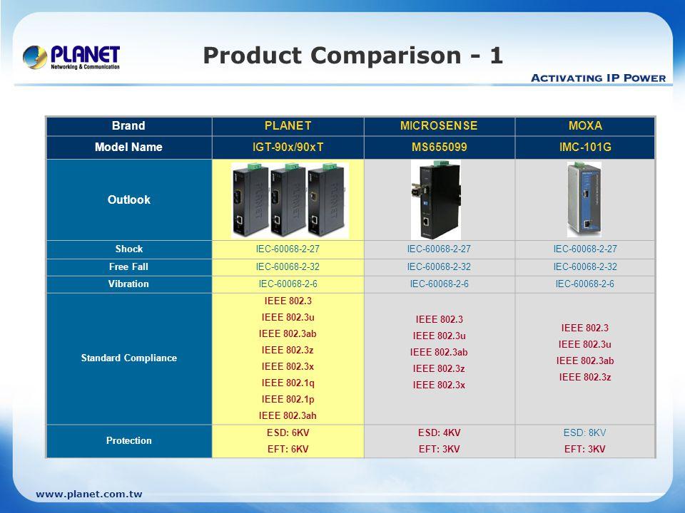 www.planet.com.tw Product Comparison - 1 BrandPLANETMICROSENSEMOXA Model NameIGT-90x/90xTMS655099IMC-101G Outlook ShockIEC-60068-2-27 Free FallIEC-600