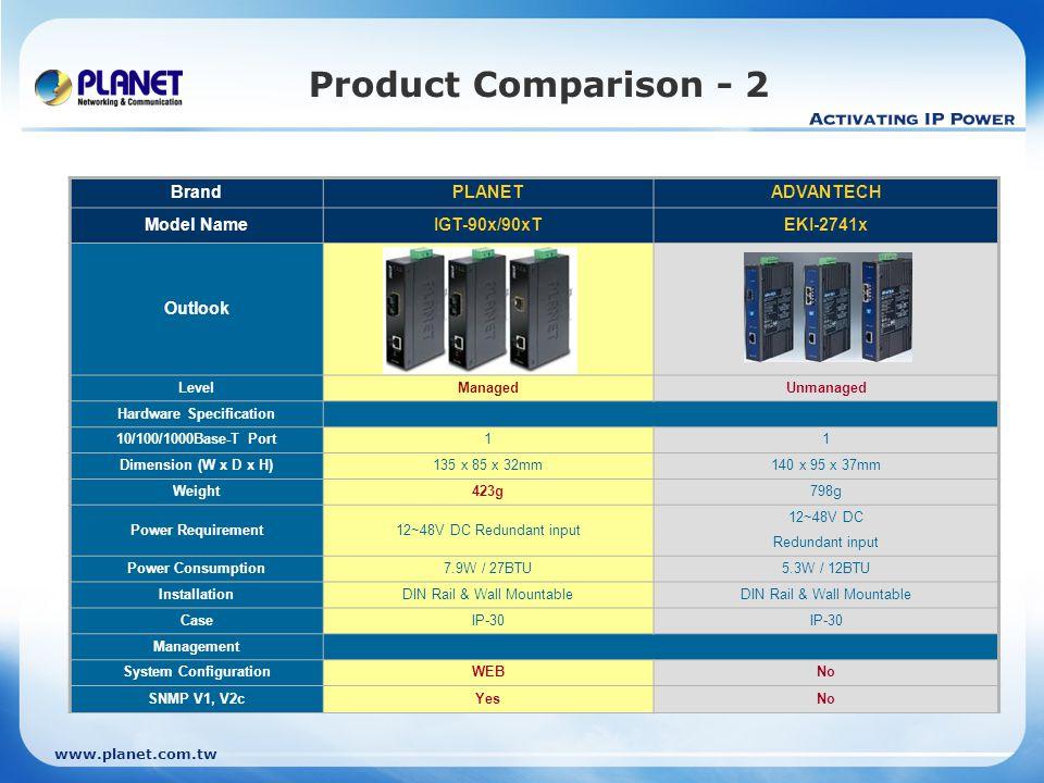 www.planet.com.tw Product Comparison - 2 BrandPLANETADVANTECH Model NameIGT-90x/90xTEKI-2741x Outlook LevelManagedUnmanaged Hardware Specification 10/