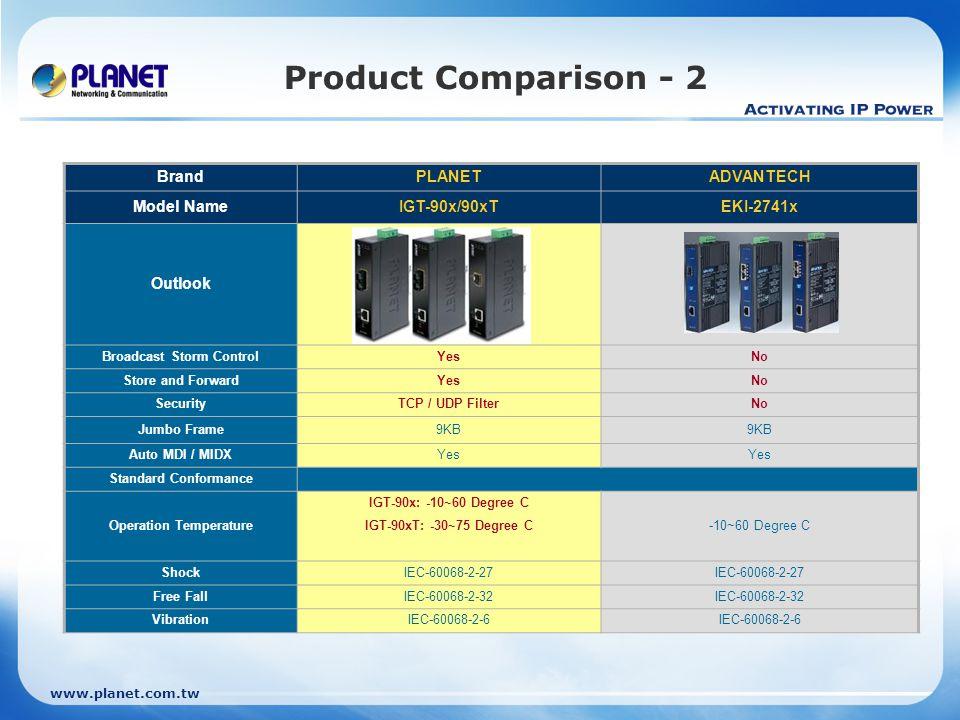 www.planet.com.tw Product Comparison - 2 BrandPLANETADVANTECH Model NameIGT-90x/90xTEKI-2741x Outlook Broadcast Storm ControlYesNo Store and ForwardYe