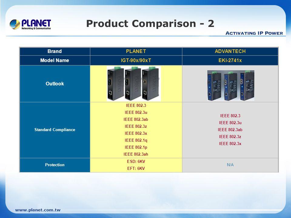 www.planet.com.tw Product Comparison - 2 BrandPLANETADVANTECH Model NameIGT-90x/90xTEKI-2741x Outlook Standard Compliance IEEE 802.3 IEEE 802.3u IEEE