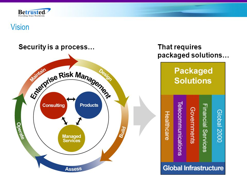 Security is a process…That requires packaged solutions… Vision