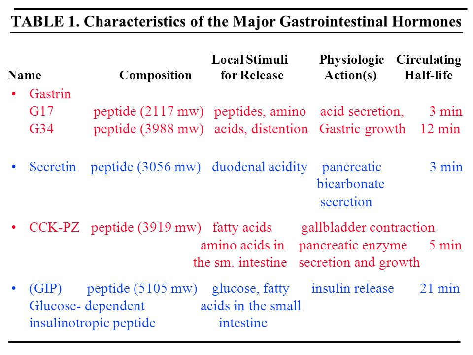 TABLE 1. Characteristics of the Major Gastrointestinal Hormones Gastrin G17 peptide (2117 mw) peptides, amino acid secretion, 3 min G34 peptide (3988