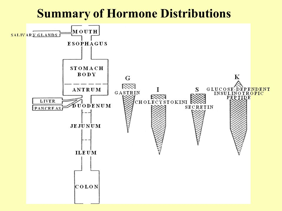 Summary of Hormone Distributions