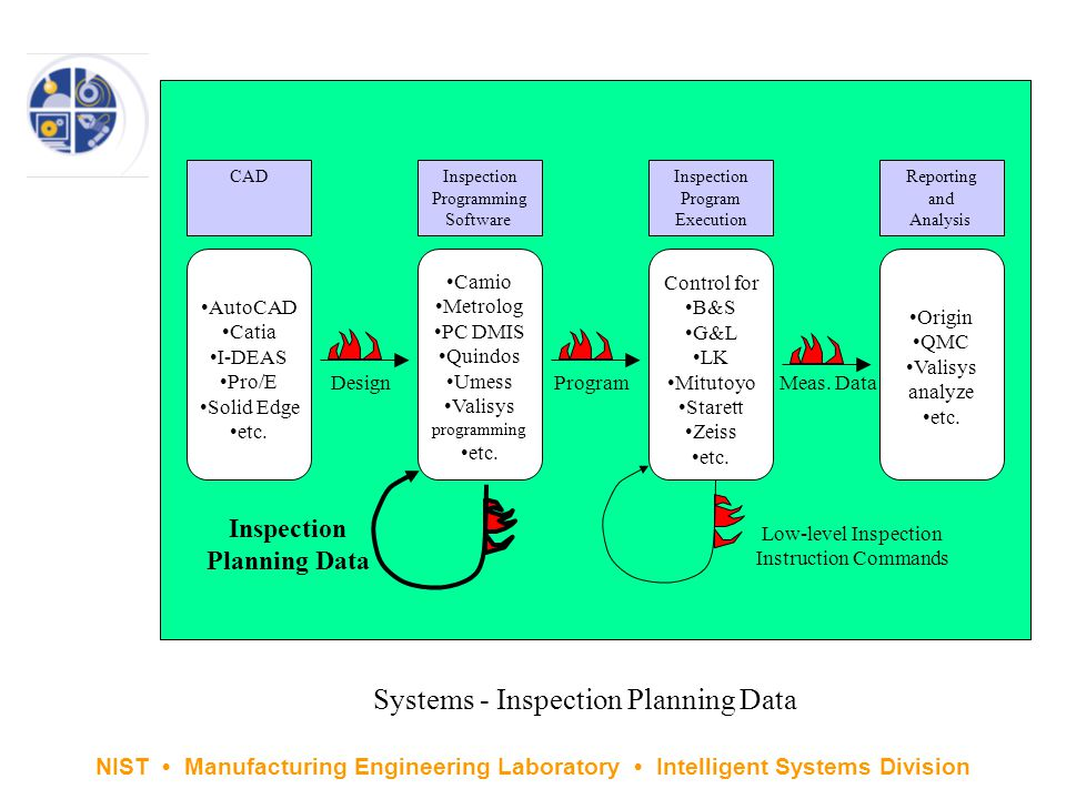 NIST Manufacturing Engineering Laboratory Intelligent Systems Division Systems - Inspection Planning Data AutoCAD Catia I-DEAS Pro/E Solid Edge etc.