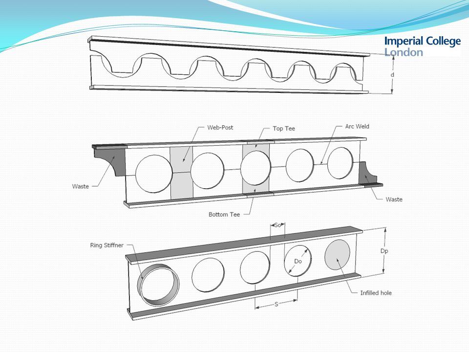Introduction BEHAVIOUR presence of web holes causes a high stress concentration in the narrow parts of the beams horizontal normal stress,  x vertical normal stress,  y shear stress,  xy