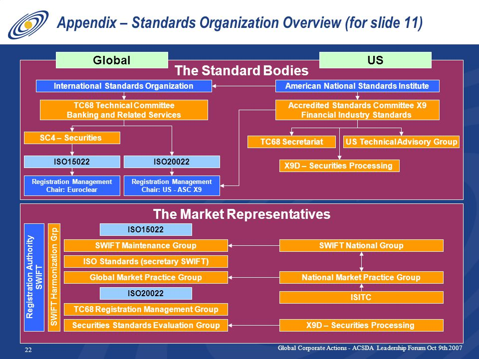 Global Corporate Actions - ACSDA Leadership Forum Oct 9th 2007 22 Appendix – Standards Organization Overview (for slide 11) The Standard Bodies The Market Representatives US American National Standards Institute Global International Standards Organization TC68 Secretariat TC68 Technical Committee Banking and Related Services Registration Management Chair: Euroclear ISITC National Market Practice Group ISO Standards (secretary SWIFT) SWIFT Maintenance GroupSWIFT National Group SWIFT Harmonization Grp Accredited Standards Committee X9 Financial Industry Standards US Technical Advisory Group TC68 Registration Management Group SC4 – Securities Securities Standards Evaluation Group ISO15022ISO20022 ISO15022 ISO20022 X9D – Securities Processing Registration Authority SWIFT Registration Management Chair: US - ASC X9 Global Market Practice Group