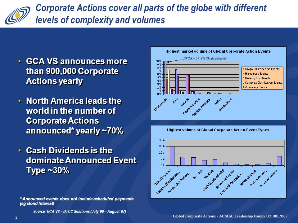 Global Corporate Actions - ACSDA Leadership Forum Oct 9th 2007 4 Time and effort required to process a Corporate Action announcement (Benchmarked against US/Canada) Volume vs Complexity - Corporate Actions By Country Source: DTCC GCA Validation Service, data 1 to 30 September 2004 1 10 100 1000 10000 05101520253035404550 Corporate Action Announcement Effort (Relative) and Volume (Relative) by Regional Average Corporate Action Announcement Effort (Relative) and Volume (Relative) by Regional Average US/Canada Asia Europe Central America Africa Middle East South America Relative Volume Relative Effort Volume vs Complexity - Corporate Actions By Country Source: DTCC GCA Validation Service, data 1 to 30 September 2004 1 10 100 1000 10000 05101520253035404550 Corporate Action Announcement Effort (Relative) and Volume (Relative) by Regional Average Corporate Action Announcement Effort (Relative) and Volume (Relative) by Regional Average US/Canada Asia Europe Central America Africa Middle East South America Relative Volume Relative Effort Markets that are more mature and have higher volumes are relatively easier to validate the terms of the Corporate Action
