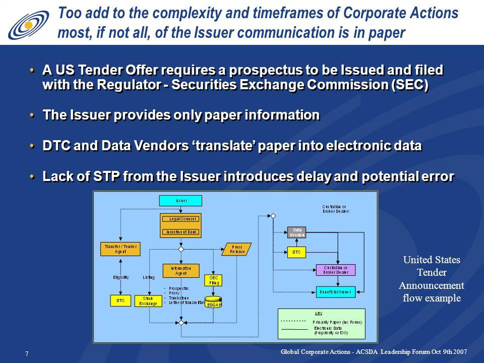 Global Corporate Actions - ACSDA Leadership Forum Oct 9th 2007 18 Appendix – Netherlands Stock Optional Dividend (for slide 6)