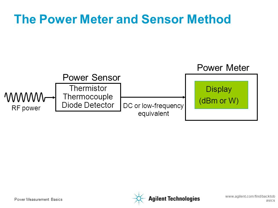 Power Measurement Basics www.agilent.com/find/backtob asics Instruments That Measure RF & Microwave Power Spectrum Analyzer Network Analyzer Power Meter and Sensor Vector Signal Analyzer ± 0.