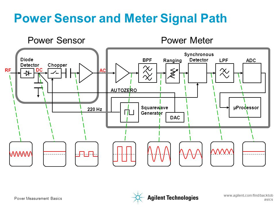 Power Measurement Basics www.agilent.com/find/backtob asics Power Sensor Technologies Comparison 848xA/B/H thermocouple sensor 848xD, E441x, E9300, E9320, N1920 diode sensor 478A/8478B thermistor sensor (30dB) (50dB) (up to 90dB)