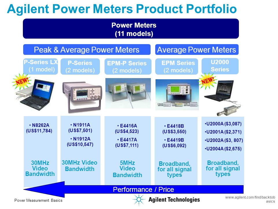 Power Measurement Basics www.agilent.com/find/backtob asics Agenda Importance of Power Measurements Average, Peak and Pulse Power Power Meter & Sensor Measurement Method Sensor Technologies Agilent Power Measurement Solutions Time-Gated Power Measurements Advanced Power Measurements Measurement Uncertainty, Standards and Traceability Agilent Power Sensor Selection Guides (Appendix)